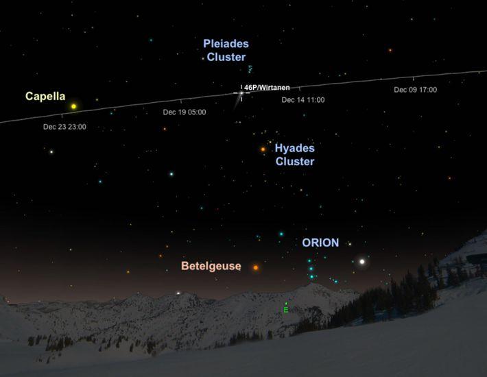 La comète 46P/Wirtanen apparaîtra dans la constellation du Taureau au cours de sa course vers le ...