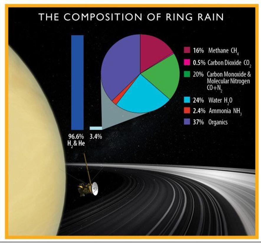 Composition de la pluie provenant des anneaux de Saturne, selon les dernières données fournies par Cassini.