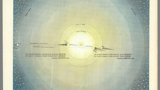 Le système solaire d'après Newton, dessiné par Isaac Frost. Le Soleil est au centre. Autour de ...