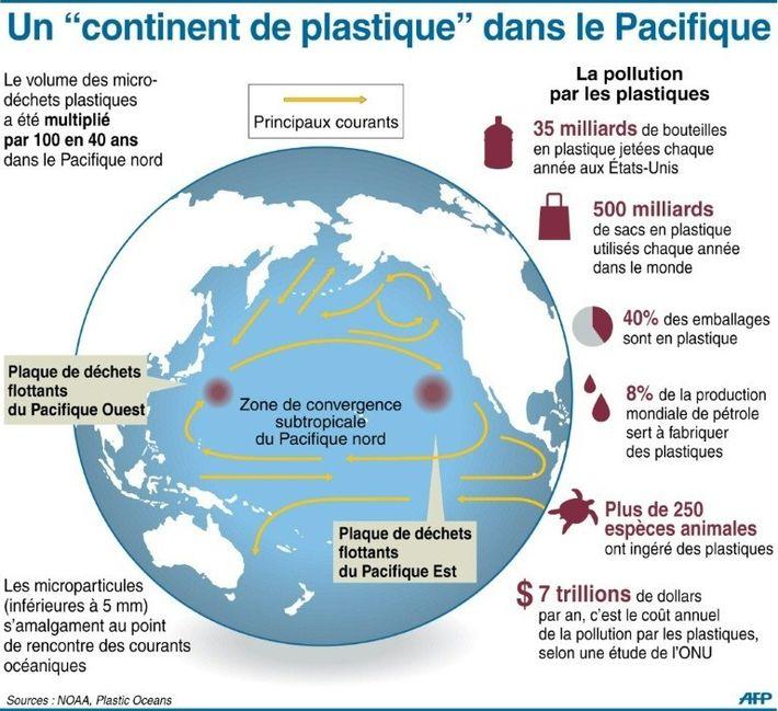 """La """"grande zone d'ordures du Pacifique"""" (Great pacific garbage patch, GPGP)"""
