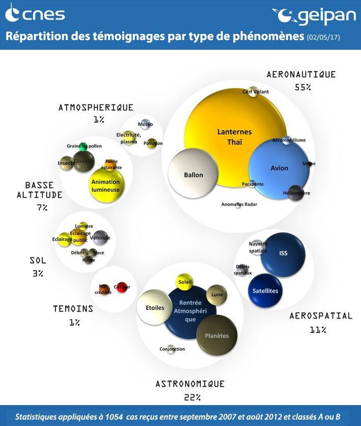 Répartition des témoignages par type de phénomènes.