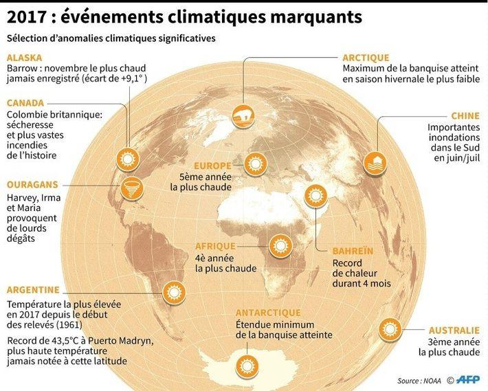 Événements climatiques marquants en 2017
