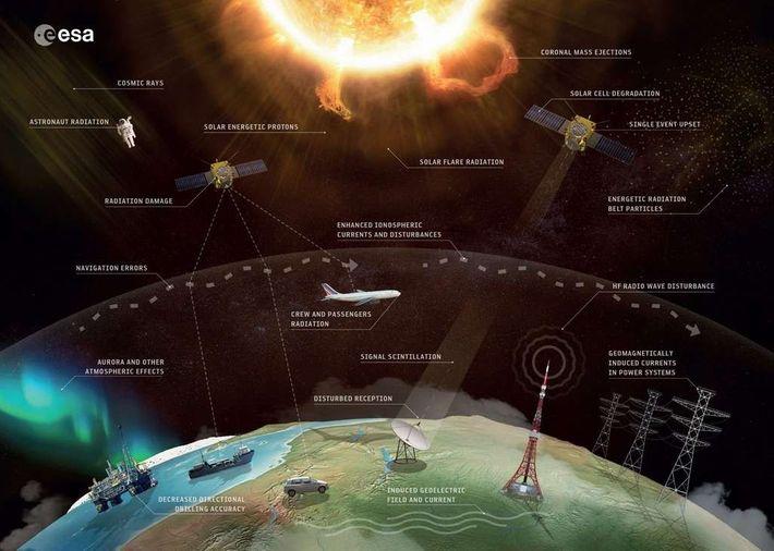 Illustration des différents systèmes influencés par l'activité de notre étoile.