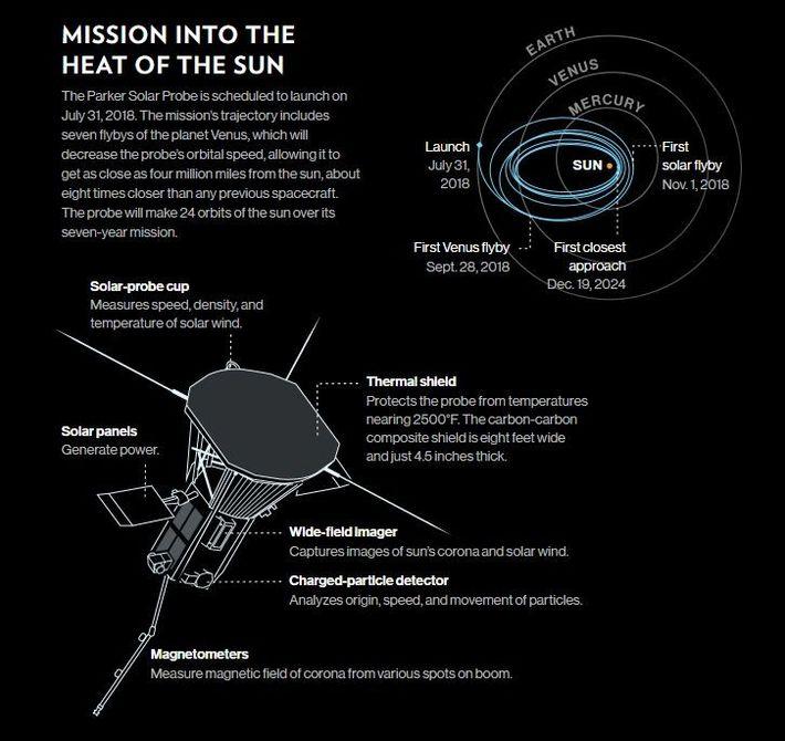 Détails de la mission fournis par : NASA/SDO.  GRAPHIQUE : DAISY CHUNG, NATIONAL GEOGRAPHIC.