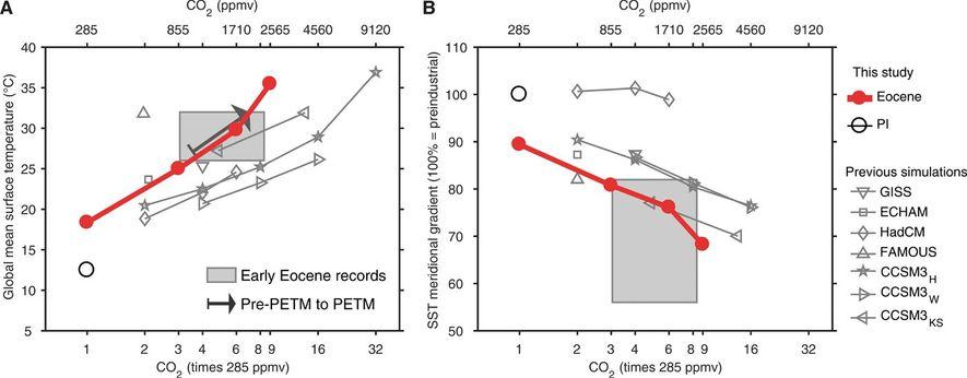 ( A ) la température moyenne à la surface de la planète -GMST- (en ° C) ...