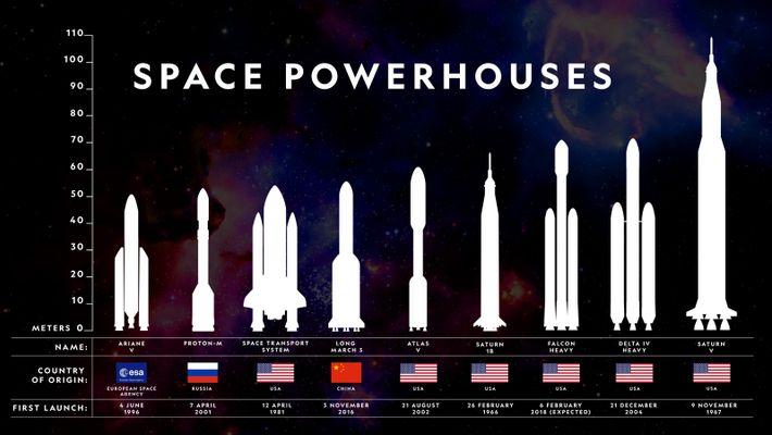 Voici où se situe le Falcon Heavy de SpaceX sur l'échelle des engins spatiaux lourds ayant ...
