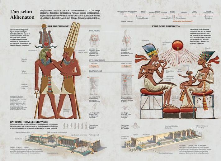 L'art selon Akhenaton.