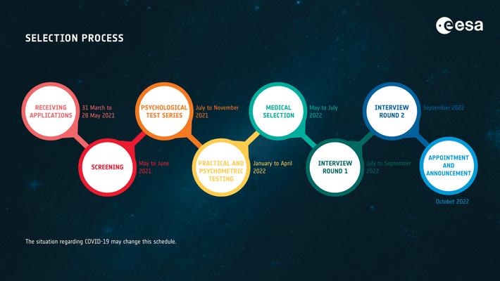 Le sélection des futurs astronautes de l'ISS s'effectue en plusieurs étapes. Les aspects médicaux, psychologiques et psychomoteurs ...