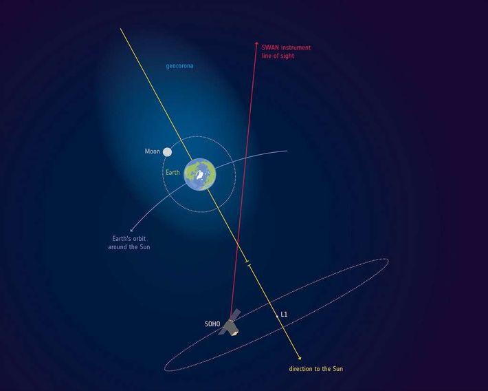 L'atmosphère englobe la Lune : elle s'étend deux fois plus loin qu'elle.