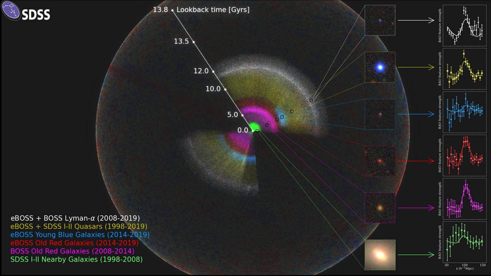 Carte tridimensionelle montrant l'expansion de l'Univers, chaque point représente une galaxie ou un quasar. Les différentes ...