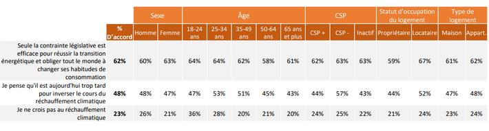 23 % des Français pensent que le réchauffement climatique n'est pas une réalité.