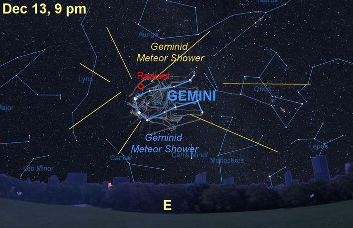 La pluie annuelle de météores des Géminides semblera émaner de la constellation des Gémeaux.