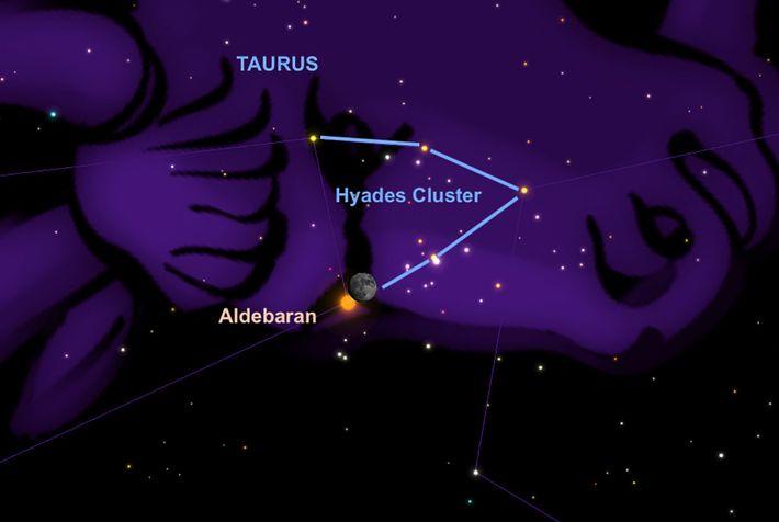 Le 30 décembre, certains observateurs pourront apercevoir l'étoile Aldébaran se glisser derrière la Lune.