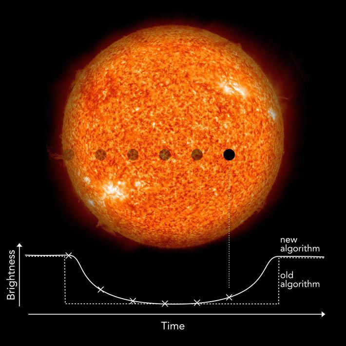 Les astronomes recherchent des changements subtils dans la luminosité d'une étoile pour déterminer si une planète ...