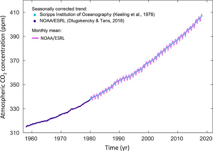 Les émissions de dioxyde de carbone sont en constante augmentation.