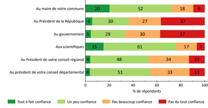 Graphique montrant le pourcentage de confiance d'un échantillon de la populationL'enquête Ipsos-Cevipof,conduite sur les attitudes des ...