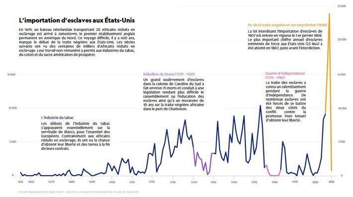 Infographie retraçant l'importation d'esclaves aux États-Unis.