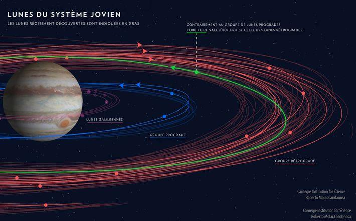 Cette illustration montre les orbites des lunes de Jupiter - Légendes traduites de l'anglais par notre ...
