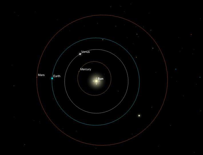 Cette illustration montre les trajectoires orbitales des planètes qui font partie du Système solaire interne. Les ...
