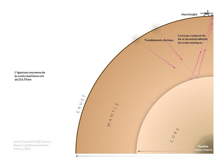 Schéma représentant la composition de Mars.
