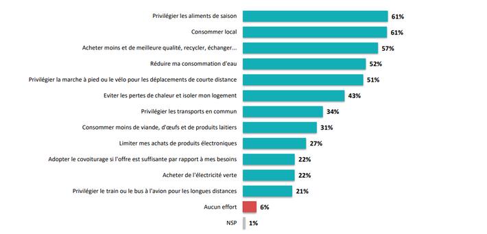 La population française reste malgré tout sensible au phénomène de réchauffement climatique, et plus de la ...