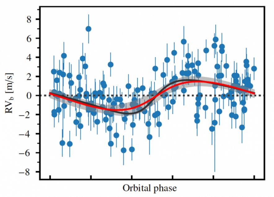 En mesurant très précisément le changement de vitesse de l'étoile, SOPHIE a détecté de petites perturbations ...